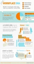 WorkPlace DNA Infographic - Bullhorn - Cultural Fit