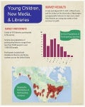 Young Children, New Media, & Libraries Infographic