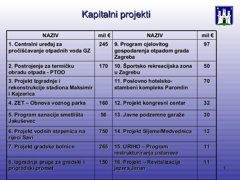 http://hrvatskifokus-2021.ga/wp-content/uploads/2015/01/zagreb-strateki-projekti-1195382450960157-4-thumbnail-4.jpg
