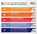5 Ways RES Software Can Protect You From Zero Day Vulnerability