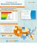 Infographic: Changes in US Business Information - ZoomInfo