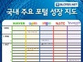 Korean Major Portal History
