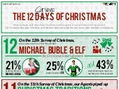 Infographic: The 12 Surveys of Christmas