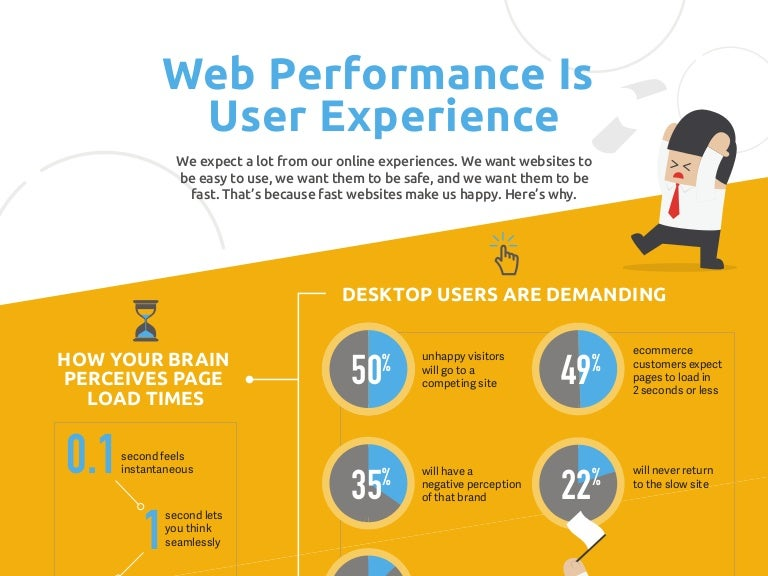 Web performance is user experience infographic reheart Images