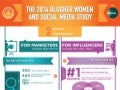 2014 BlogHer Annual Study Infographic