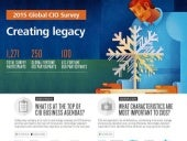 2015 global CIO survey: Creating legacy