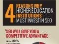 4 Reasons Why Higher Ed Should Invest In SEO