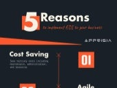 5 Reasons To Get Apprisia's EDI Implementation Services