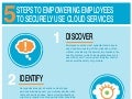 5 Steps to Empowering Employees to Securely Use Cloud Services