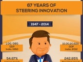 67 years of Steering Innovation