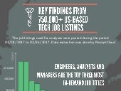 Key findings from 750,000+ US-based tech job listings