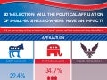2016 Election: Will the political affiliation of small-business owners have an impact?