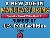 A New Age In Manufacturing - Infographic