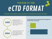 The Rise of eCTD: A Visual Explainer