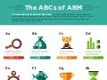 Your Account Based Marketing Primer: The ABCs of ABM