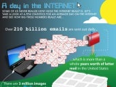 A Day in the INTERNET - Infographic