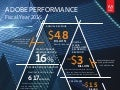 Adobe Performance: Fiscal Year 2015