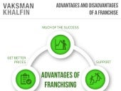 Advantages and disadvantages of a franchise