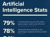 The Current State of Artificial Intelligence (AI)
