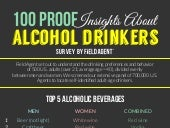 100 Proof Insights About Alcohol Drinkers
