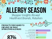 Allergy Season: Shopper Insights Reveal Healthiest Brands and Retailers