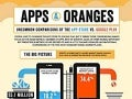 AppStore and Google Play Comparison (Apps & Oranges)