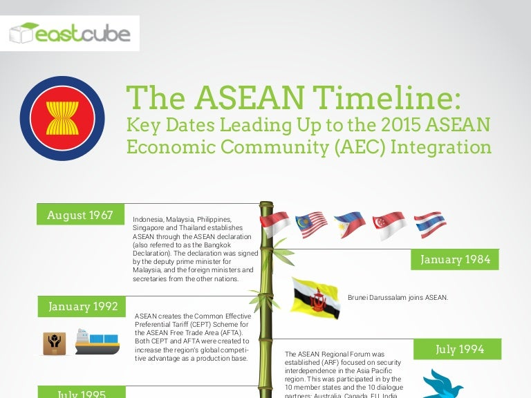 asean history Yet it was by no means an easy process: each man brought into the deliberations  a historical and political perspective that had no resemblance to that of any of.