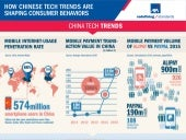AXA Infographic on InsurTech in China