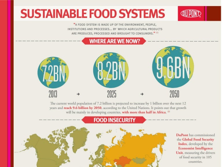 INFOGRAPHIC: Sustainable Food Systems and World Food Day 2013