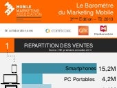 Baromètre Mobile Marketing Association France - infographie - 2ème trimestre 2013