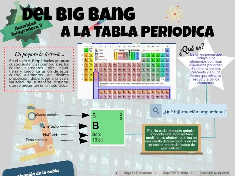 Del big bang a la tabla periodica urtaz Image collections