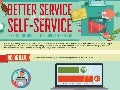 Better Service Through Self-Service: The Rising Demand For Customer Self-Service [Infographic]