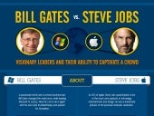 Bill Gates and Steve Jobs in a Glimpse