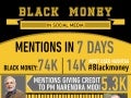 Black Money of India is buzzing on Social Media