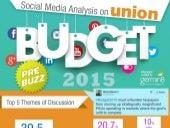 Budget 2015 : Social Media Analysis (Pre Buzz)
