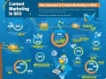 Content Marketing in SEO Infographic