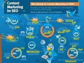 Content Marketing im SEO Infografik