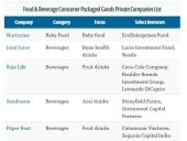 Food and Beverage CPG startup scene 2016