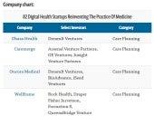 digital hospital - startup scene - medtech
