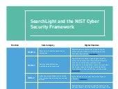 Digital Shadows and the NIST Cyber Security Framework