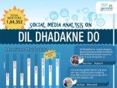 Dil dhadakne do - Social Media Analysis