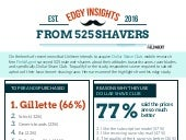 Edgy Insights From 525 Shavers