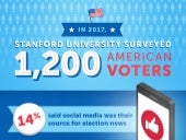 The Impact of Fake News in the 2016 Election
