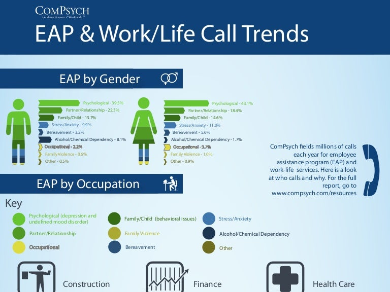 EAP Work Life Call Trends Report