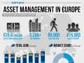 Asset Management in Europe [INFOGRAPHIC]