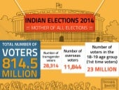 Infographic: Indian Elections 2014 - Mother of all Elections