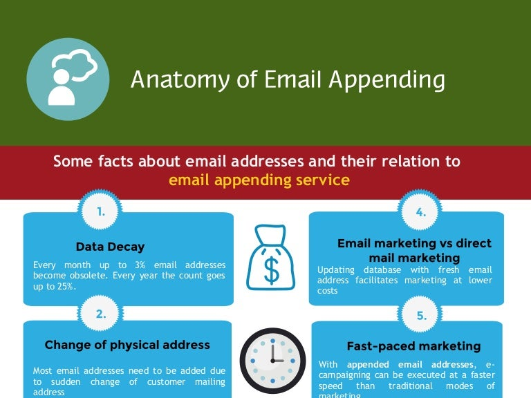 Anatomy of Email Appending