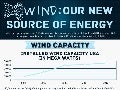 Wind: Our New Source of Energy