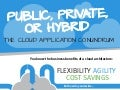 EMC's Cloud Advisory Service Infographic