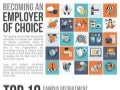 How to be an Employer of Choice